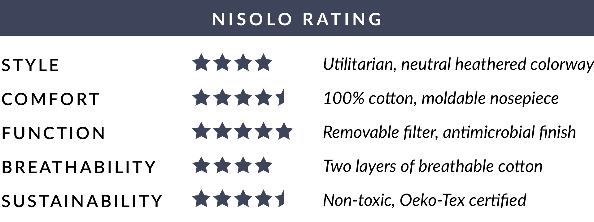 Nisolo Rating of Proper Cloth Everyday Filtered Mask - Grey - Average of 4.4 out of 5 stars