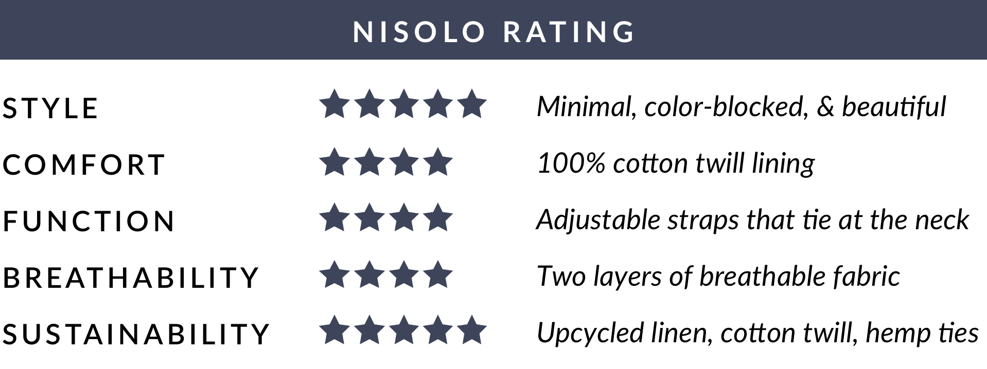 Nisolo Rating of EMLEE Upcycled Linen & Cotton Lined Mask - Lavender/Sand - 4 out of 5 stars