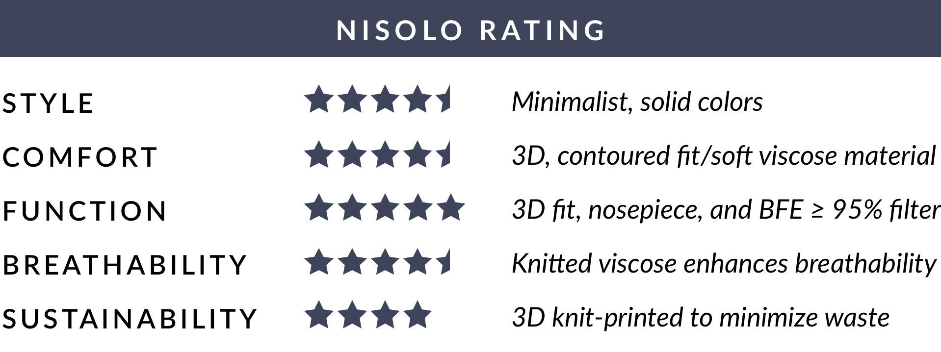 Nisolo Rating of Ministry of Supply 3D Print-Knit Filtered Mask + 10 Filters - Black - Average of 4.5 out of 5 stars