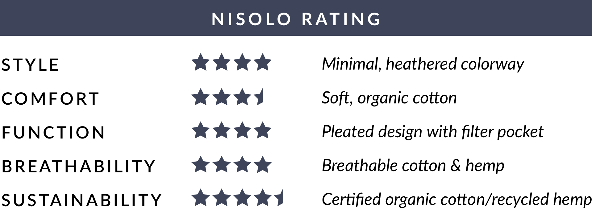 Nisolo Rating of Made Trade Kids Upcycled Hemp & Cotton Mask - Assorted Colors (3) Pack - Average of 4 out of 5 stars