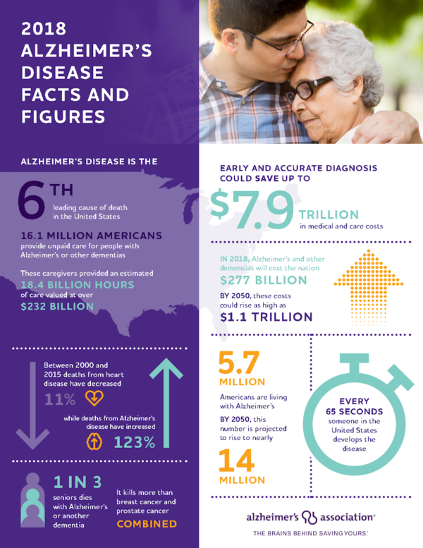Alzheimer's disease is the 6th leading cause of death in the united states