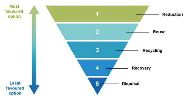 Pyramid of food waste management
