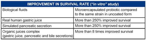 Improvement for Survival Rate chart
