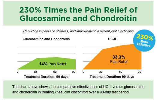 UC-II vs. Glucosamine and Chondroitin