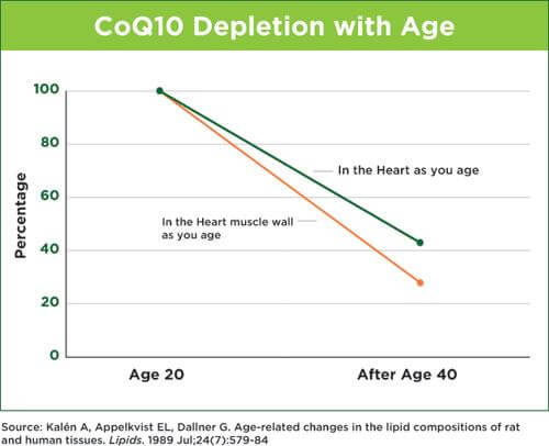 NNH-CompleteCardioCoQ10-graph
