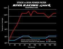 Load image into Gallery viewer, RIVA Sea‑Doo Spark Cold Air Intake