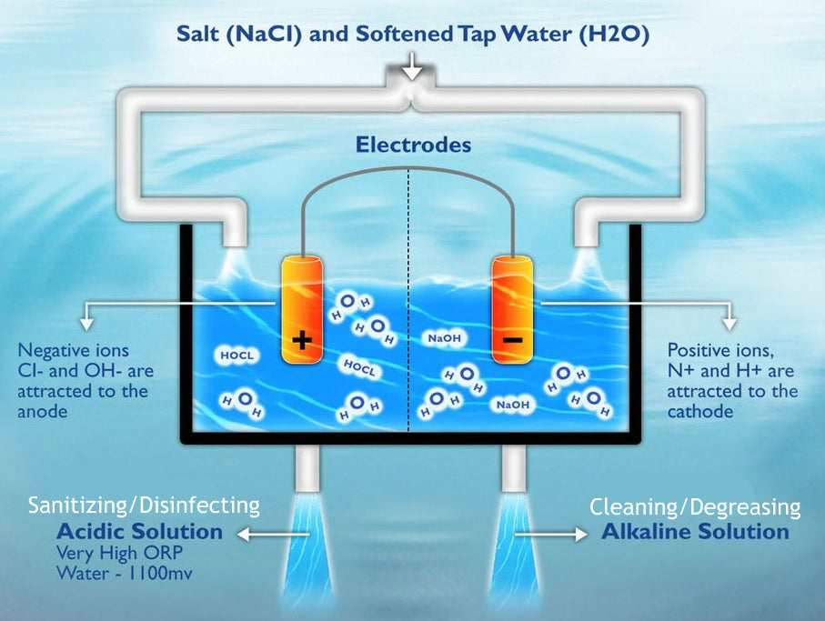 The Hydrolyte® electrolytic cell has been specifically engineered to utilize a technology known as electro-chemical activation.