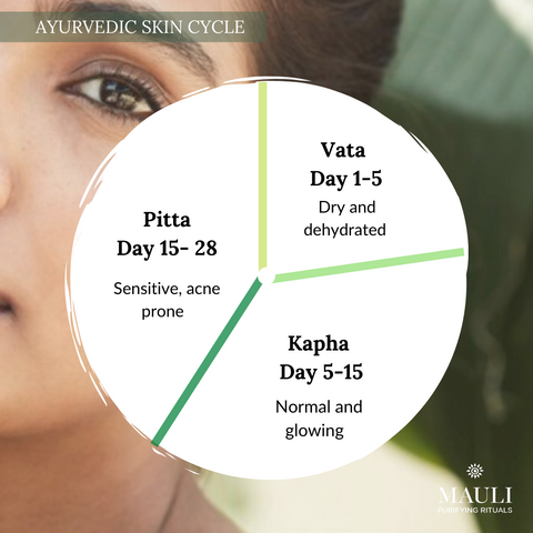 ayurvedic skin hormonal cycle to help skin during period and menopause