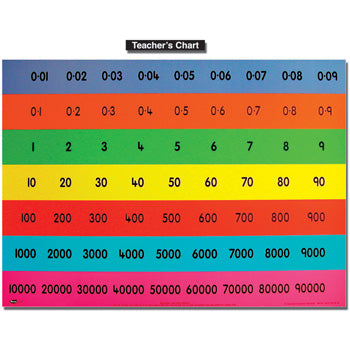 PLACE VALUE CHARTS, Teacher Sized, 700 x 500mm, Each