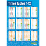 TIMES TABLES 1-12 POSTER, Pack