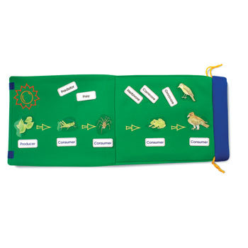 FABRIC LEARNING AIDS, FOLDOUT FOOD CHAIN, 320 x 380mm, Each