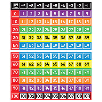NUMBER LINES, MINUS 9-109 COLOUR CODED NUMBER LINES, Set