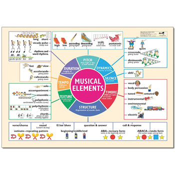 MUSICAL ELEMENTS POSTER, Each