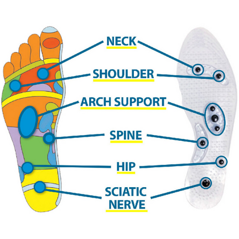 Magnetic Insoles - BOOST ENERGY + EXTREME PAIN RELIEF (#1 Product of the Year)