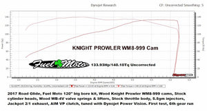 Wood Performance Knight Prowler WM8-999 Cam for Harley Davidson Milwaukee 8 Dyno run.