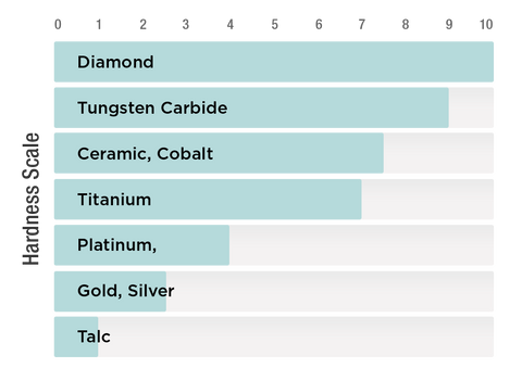 What Is Mohs Scale Of Mineral Hardness Tungsten Nation
