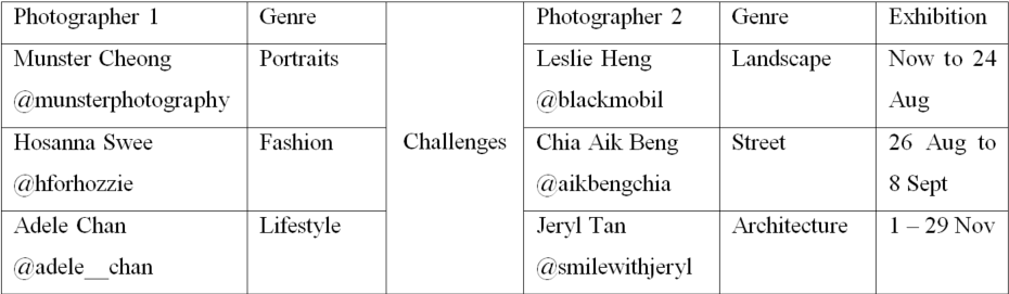 #ChallengeTheLimits Exhibition at Leica Galerie Raffles Hotel Singapore