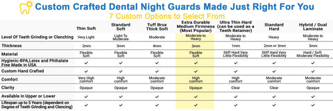 teeth grinding mouth guard comparison chart
