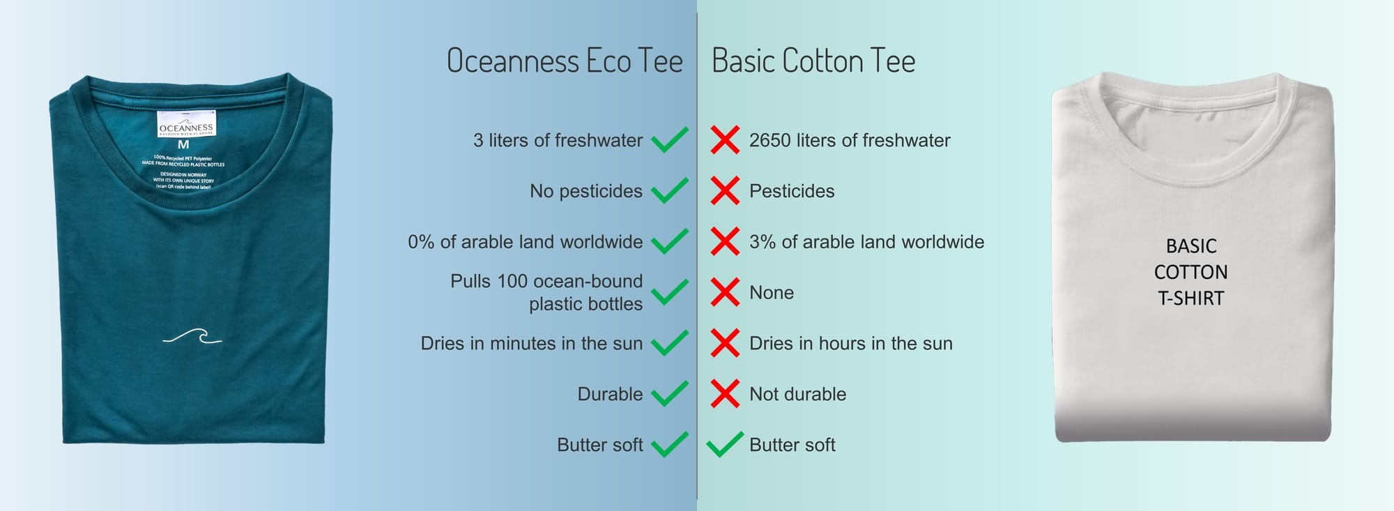 The Ecological Effects of Cotton Versus Recycled Polyester