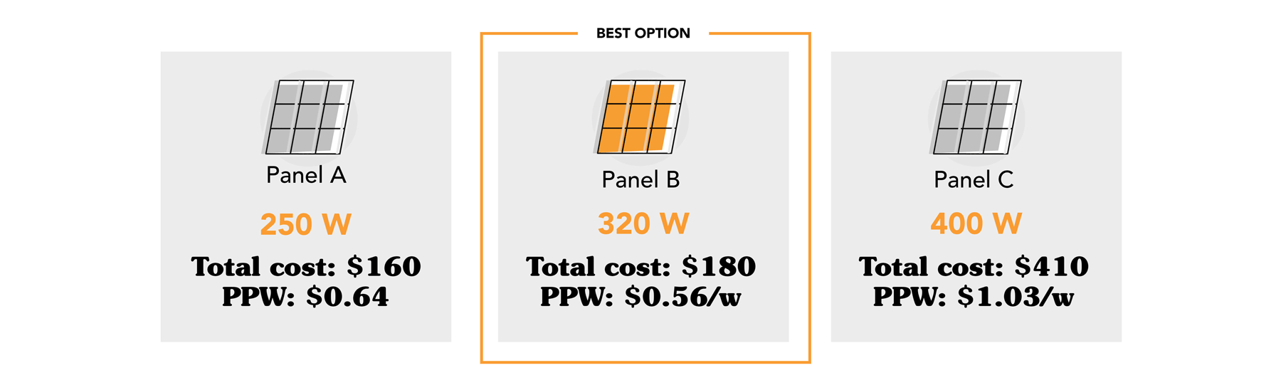 image comparing cost per watt of different panels
