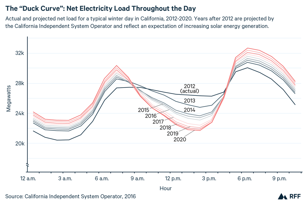 Electricity Use Throughout the Day
