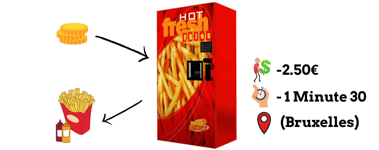 Distributeur de Frites Automatique