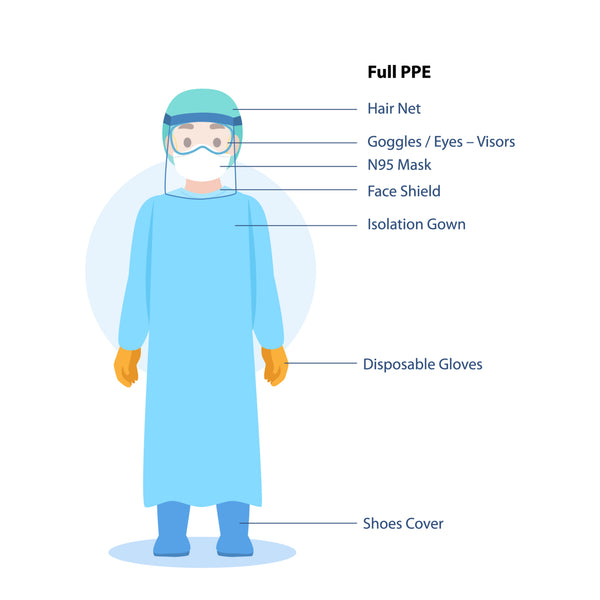 Personal Protective Equipment (PPE) to protect against COVID-19