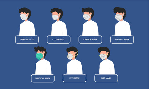 Different Types of Face Masks, Respirators & Coverings