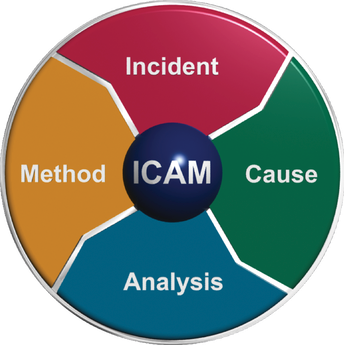 Incident Investigation ICAM Chart