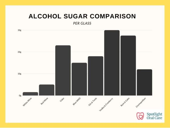 Alcohol Sugar Comparison