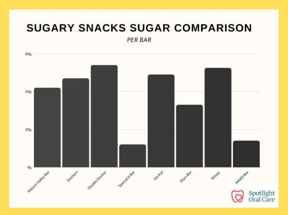 Sugary Snacks Comparison
