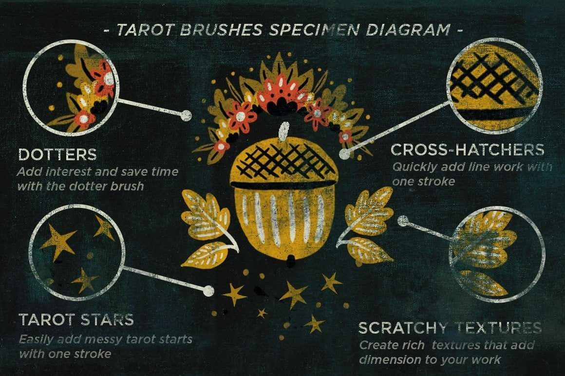 The Unconventional Tarot Brush Pack Brushes RetroSupply Co