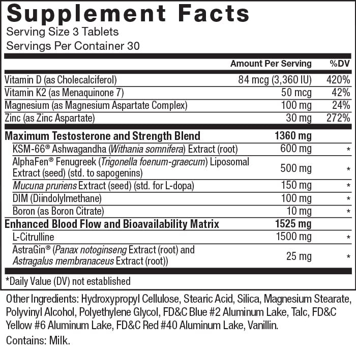 Supplement facts. Serving size 3 Tablets. Servings Per Container 30. Vitamin D (as Cholecalciferol) 84 mcg (3,360 IU) per serving 420% daily value. Vitamin K2 (as Menaquinone 7) 50 mcg per serving 42% daily value. Magnesium (as Magnesium Aspartate Complex) 100 mg per serving 24% daily value.  Zinc (as Zing Aspartate) 30 mg per serving 272% daily value. Maximum Testosterone and Strength Blend 1360 mg per serving: KSM-66® Ashwagandha (Withania somnifera) Extract (root) 600 mg per serving * daily value. AlphaFen® Fenugreek (Trigonella foenum-graecum) Liposomal Extract (seed) (std. to sapogenins) 500 mg per serving * daily value.  Mucuna pruriens Extract (seed) (std. for L-dopa) 150 mg per serving * daily value. DIM (Diindolylmethane) 100 mg per serving * daily value. Boron (as Boron Citrate) 10 mg  per serving * daily value. Enhanced Blood Flow and Bioavailability Matrix 1525 mg per serving: L-Citrulline 1500 mg per serving * daily value. AstraGin® (Panax notoginseng Extract (root) and Astragalus membrenaceus Extract (root)) 25 mg per serving * daily value. * Daily value (DV) not established. Other Ingredients: Hydroxypropyl Cellulose, Stearic Acid, Silica, Magnesium Stearate, Polyvinyl Alcohol, Polyethylene Glycol, FD&C Blue #2 Aluminum Lake, Talc, FD&C Yellow #6 Aluminum Lake, FD&C Red #40 Aluminum Lake, Vanillin. Contains: Milk.