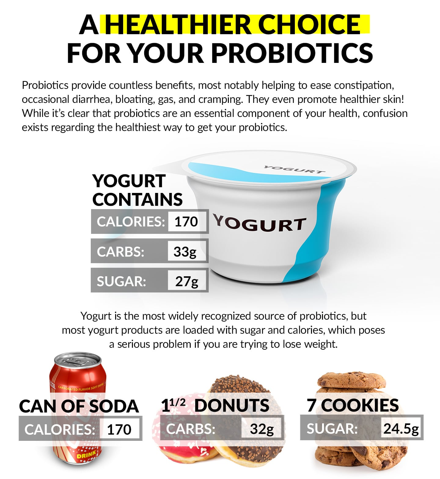 A HEALTHIER CHOICE FOR YOUR PROBIOTICS. Probiotics provide countless benefits, most notably helping to ease constipation, occasional diarrhea, bloating, gas, and cramping. They even promote healthier skin! While it's clear that probiotics are an essential component of your health, confusion exists regarding the healthiest way to get your probiotics. YOGURT CONTAINS: Calories: 170, Carbs: 33g, Sugar: 27g. Yogurt is the most widely recognized source of probiotics, but most yogurt products are loaded with sugar and calories, which poses a serious problem if you are trying to lose weight. Can of Soda: Calories: 140, 1 ½ Donuts: Carbs: 32g, 7 Cookies: Sugar: 24.5g