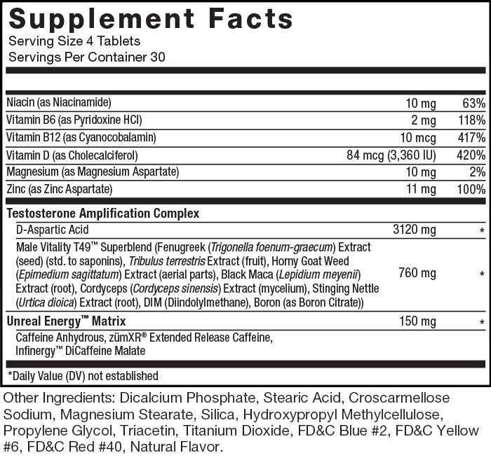 Supplement Facts. Serving Size: 4 Tablets. Servings Per Container: 30 Servings. Niacin (as Niacinamide) 10mg per serving 63% daily value. Vitamin B6 (as Pyridoxine HCl) 2mg per serving 118% daily value. Vitamin B12 (as Cyanocobalamin) 10mcg per serving 417% daily value. Vitamin D (as Cholecalciferol) 84mcg (3,360 IU) per serving 420% daily value. Magnesium (as Magnesium Aspartate) 10mg per serving 2% daily value. Zinc (as Zine Aspartate) 11mg per serving 100% daily value. Testosterone Amplification Complex: D-Aspartic Acid 3120mg per serving * daily value. Male Vitality T49™ Superblend (Fenugreek (Trigonella foenum-græcum) Extract (seed) (std. to saponins), Tribulus terrestris Extract (fruit), Horny Goat Weed (Epimedium sagittatum) Extract (aerial parts), Black Maca (Lepidium meyenii) Extract (root), DIM (Diindolylmethane), Boron (as Boron Citrate)) 760mg per serving * daily value. Unreal Energy™ Matrix: Caffiene Anydrous, zümXR® Extended Release Caffeine, Infinergy™ DiCaffeine malate 150mg per serving * daily value. * Daily Value (DV) not established. Other Ingredients: Dicalcium Phosphate, Stearic Acid, Croscarmellose Sodium, Magnesium Stearate, Silica, Hydroxypropyl Methylcellulose, Propylene Glycol, Triacetin, Titanium Dioxide, FD&C Blue #2, FD&C Yellow #6, FD&C Red #40, Natural Flavor.