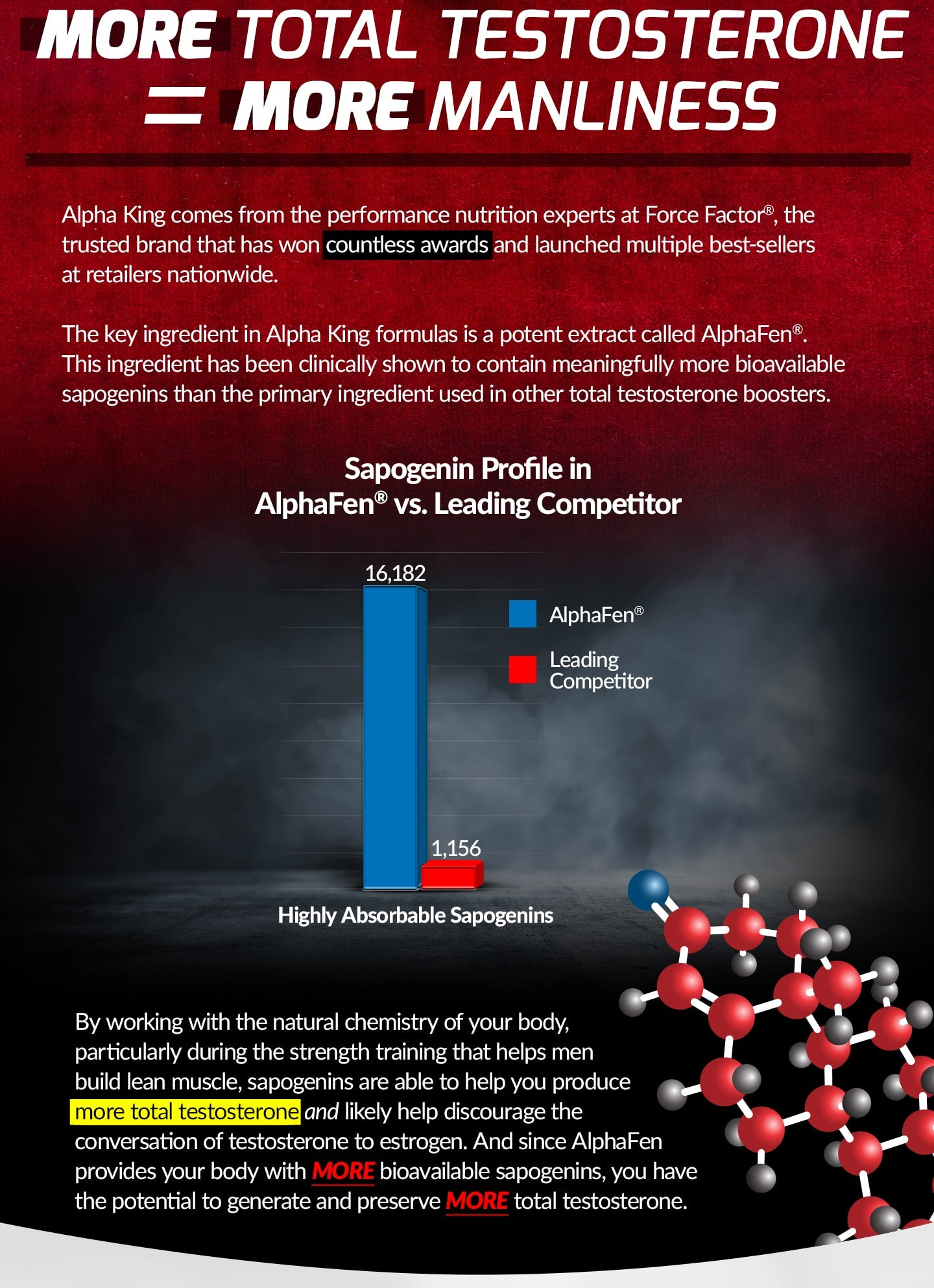 MORE TOTAL TESTOSTERONE FOR MORE MANLINESS. Alpha King comes from the performance nutrition experts at Force Factor®, the trusted brand that has won countless awards and launched multiple best-sellers at retailers nationwide. The key ingredient in Alpha King formulas is a potent extract called AlphaFen®. This ingredient has been clinically shown to contain meaningfully more bioavailable sapogenins than the primary ingredient used in other total testosterone boosters. By working with the natural chemistry of your body, particularly during the strength training that helps men build lean muscle, sapogenins are able to help you produce more total testosterone and likely help discourage the conversation of testosterone to estrogen. And since AlphaFen provides your body with MORE bioavailable sapogenins, you have the potential to generate and preserve MORE total testosterone.