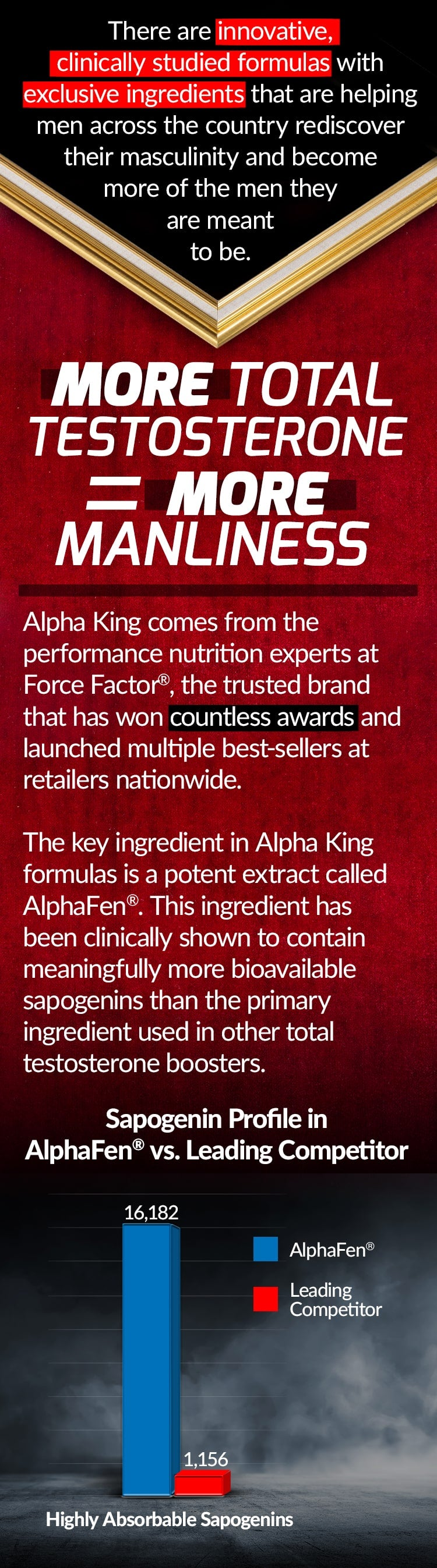 There are innovative, clinically studied formulas with exclusive ingredients that are helping men across the country rediscover their masculinity and become more of the men they are meant to be. MORE TOTAL TESTOSTERONE FOR MORE MANLINESS. Alpha King comes from the performance nutrition experts at Force Factor®, the trusted brand that has won countless awards and launched multiple best-sellers at retailers nationwide. The key ingredient in Alpha King formulas is a potent extract called AlphaFen®. This ingredient has been clinically shown to contain meaningfully more bioavailable sapogenins than the primary ingredient used in other total testosterone boosters.