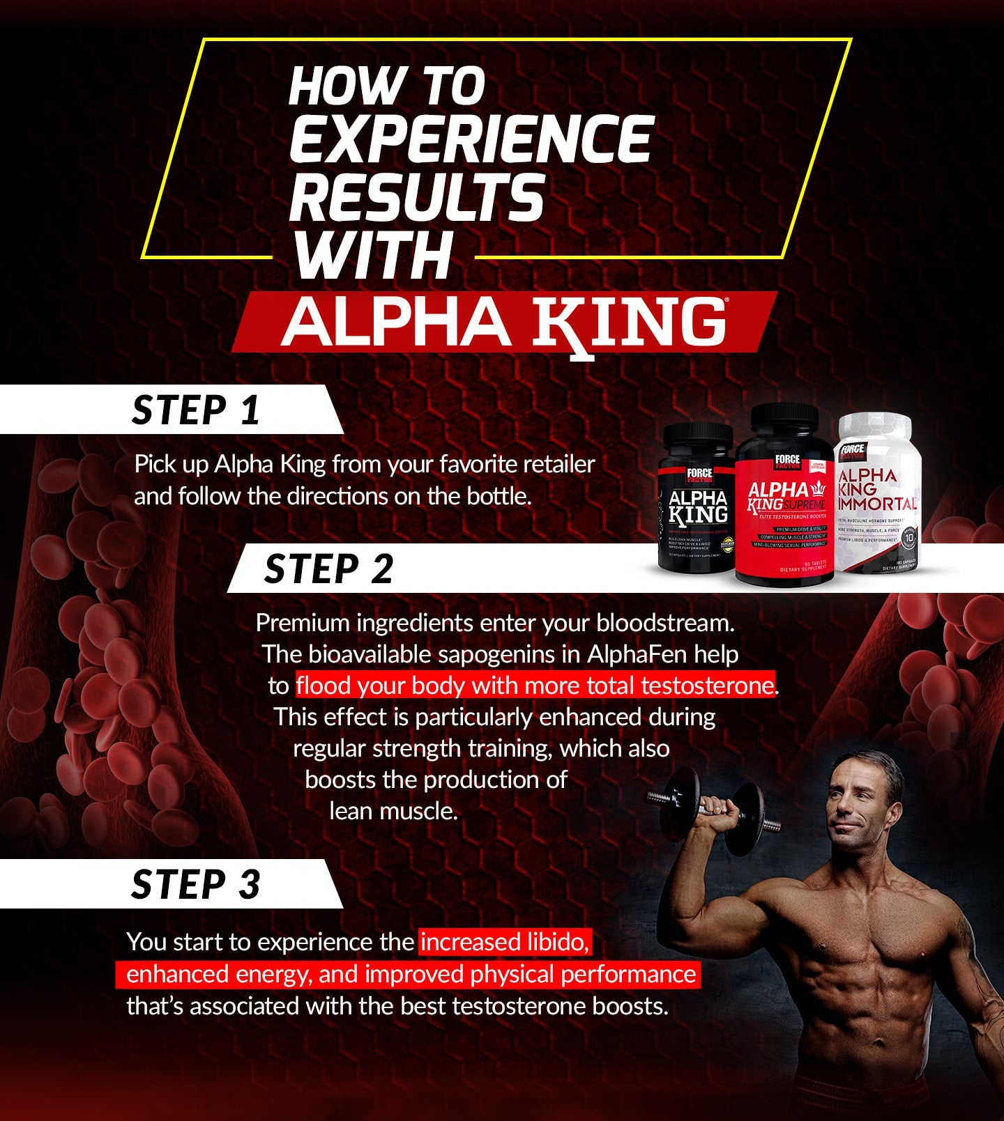 HOW TO EXPERIENCE RESULTS WITH ALPHA KING. STEP 1 - Pick up Alpha King from your favorite retailer and follow the directions on the bottle. STEP 2 - Premium ingredients enter your bloodstream. The bioavailable sapogenins in AlphaFen help to flood your body with more total testosterone. This effect is particularly enhanced during regular strength training, which also boosts the production of lean muscle. STEP 3 - You start to experience the increased libido, enhanced energy, and improved physical performance that's associated with the best testosterone boosts.