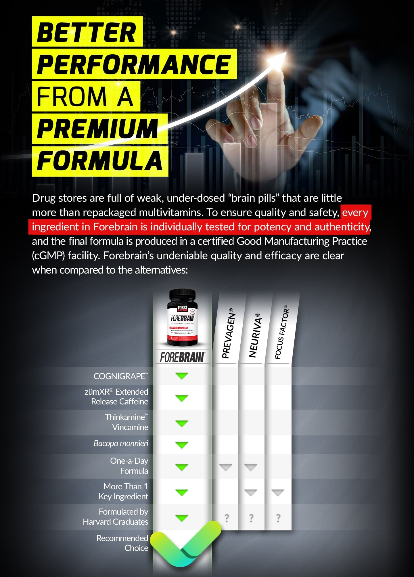 "BETTER PERFORMANCE FROM A PREMIUM FORMULA. Drug stores are full of weak, under-dosed ""brain pills"" that are little more than repackaged multivitamins. To ensure quality and safety, every ingredient in Forebrain is individually tested for potency and authenticity, and the final formula is produced in a certified Good Manufacturing Practice (cGMP) facility. Forebrain's undeniable quality and efficacy are clear when compared to the alternatives:"