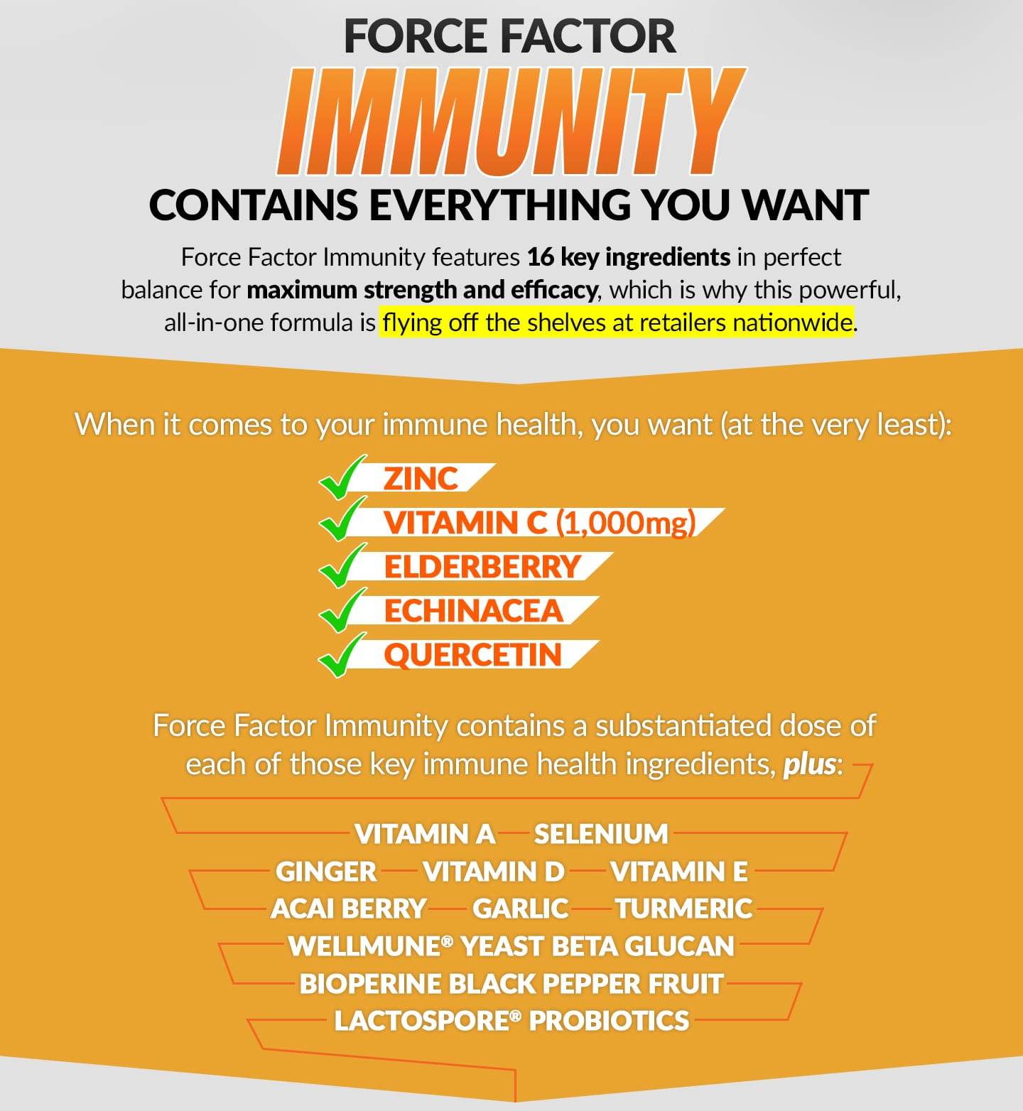 FORCE FACTOR IMMUNITY CONTAINS EVERYTHING YOU WANT. Force Factor Immunity features 16 key ingredients in perfect balance for maximum strength and efficacy, which is why this powerful, all-in-one formula is flying off the shelves at retailers nationwide. When it comes to your immune health, you want (at the very least): Zinc, Vitamin C (1,000mg), Elderberry, Echinacea, Quercetin. Force Factor Immunity contains a substantiated dose of each of those key immune health ingredients, plus: Vitamin A, Vitamin D, Vitamin E, Selenium, Wellmune® Yeast Beta Glucan, Ginger, Turmeric, Acai Berry, Garlic, LactoSpore® Probiotics, BioPerine Black Pepper Fruit.