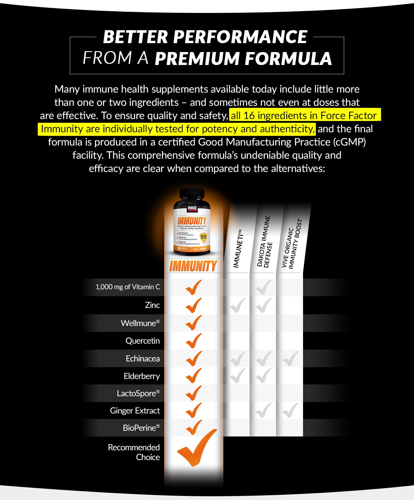 BETTER PERFORMANCE FROM A PREMIUM FORMULA. Many immune health supplements available today include little more than one or two ingredients – and sometimes not even at doses that are effective. To ensure quality and safety, all 16 ingredients in Force Factor Immunity are individually tested for potency and authenticity, and the final formula is produced in a certified Good Manufacturing Practice (cGMP) facility. This comprehensive formula's undeniable quality and efficacy are clear when compared to the alternatives:
