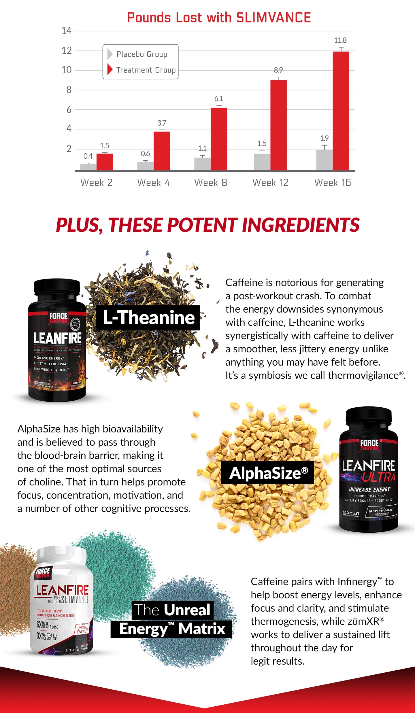 PLUS, THESE POTENT INGREDIENTS - L-Theanine - Caffeine is notorious for generating a post-workout crash. To combat the energy downsides synonymous with caffeine, L-theanine works synergistically with caffeine to deliver a smoother, less jittery energy unlike anything you may have felt before. It's a symbiosis we call thermovigilance®. AlphaSize® - AlphaSize has a high bioavailability and is believed to pass through the blood-brain barrier, making it one of the most optimal sources of choline. That in turn helps promote focus, concentration, motivation, and a number of other cognitive processes. Unreal Energy™ Matrix - Caffeine pairs with Infinergy™ to help boost energy levels, enhance focus and clarity, and stimulate thermogenesis, while zümXR® works to deliver a sustained lift throughout the day for legit results.