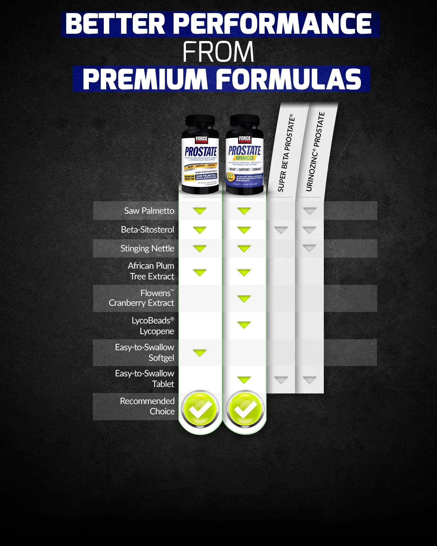 BETTER PERFORMANCE FROM PREMIUM FORMULAS