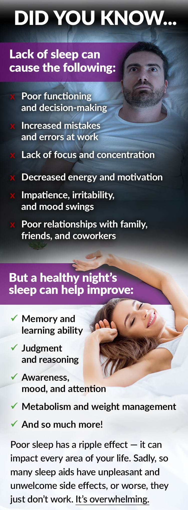 DID YOU KNOW... Lack of sleep can cause the following: Poor functioning and decision-making, Increased mistakes and errors at work, Lack of focus and concentration, Decreased energy and motivation, Impatience, irritability, and mood swings, Poor relationships with family, friends, and coworkers. But a healthy night's sleep can help improve: Memory and learning ability, Judgment and reasoning, Awareness, mood, and attention, Metabolism and weight management, And so much more! Poor sleep has a ripple effect – it can impact every area of your life. Sadly, so many sleep aids have unpleasant and unwelcome side effects, or worse, they just don't work. It's overwhelming.