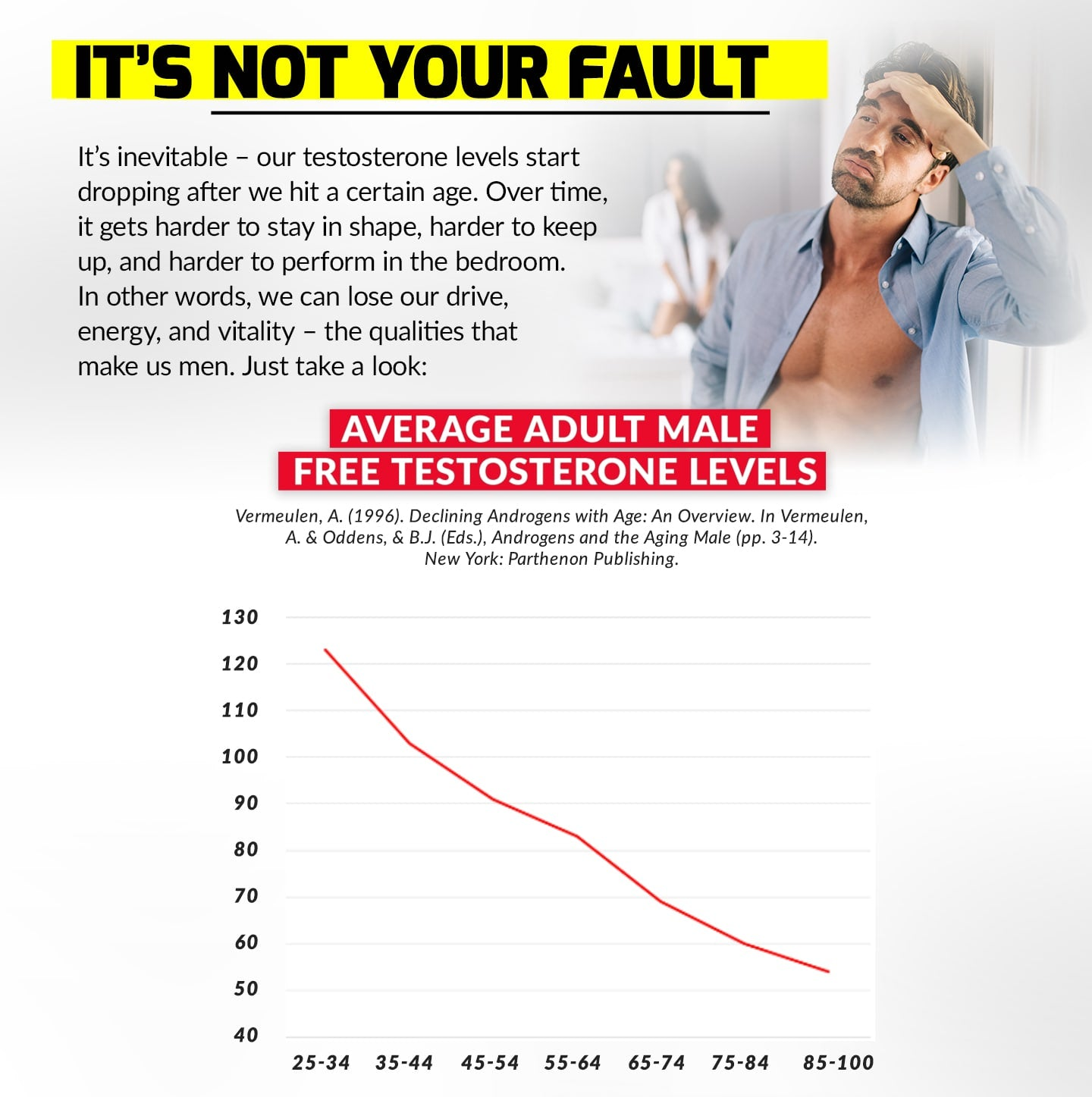 IT'S NOT YOUR FAULT. It's inevitable – our testosterone levels start dropping after we hit a certain age. Over time, it gets harder to stay in shape, harder to keep up, and harder to perform in the bedroom. In other words, we can lose our drive, energy, and vitality – the qualities that make us men. Just take a look: