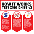 How Test X180 Ignite v2 Works: Workout Days: Take 2 tablets with breakfast and 2 tablets 30 minutes before working out. Rest Days: Take 2 tablets with breakfast and 2 tablets with lunch. Testofen® permeates the bloodstream and begins boosting total testosterone, while L-citrulline and NO3-T® nitrates help enhance blood flow for unreal sexual performance. Potent compounds in the Unreal Energy Matrix work to increase thermogenesis and enhance fat burning, helping you achieve a lean, sculpted physique.