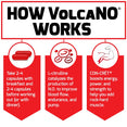 How VolcaNO® Works: Take 2-4 capsules with breakfast and 2-04 capsules before working out (or with dinner). L-citrulline catalyzes the production of N.O. to improve blood flow, endurance, and pump. CON-CRĒT® boosts energy, power, and strength to help you add rock-hard muscle.