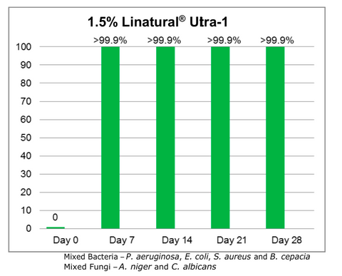 Linatural Ultra-1, 1.5% challenge test results