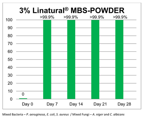 MBS-Powder Challenge Test Data