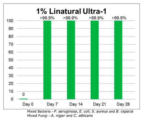 Linatural Ultra-1 toxicology results
